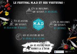 Festival MAD